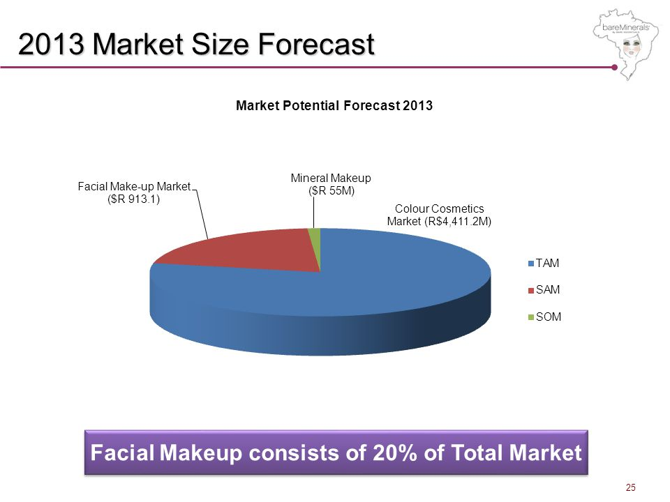 2013 Market Size Forecast Facial Makeup consists of 20% of Total Market 25