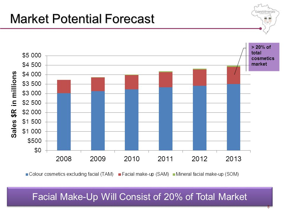 Market Potential Forecast > 20% of total cosmetics market Facial Make-Up Will Consist of 20% of Total Market 8