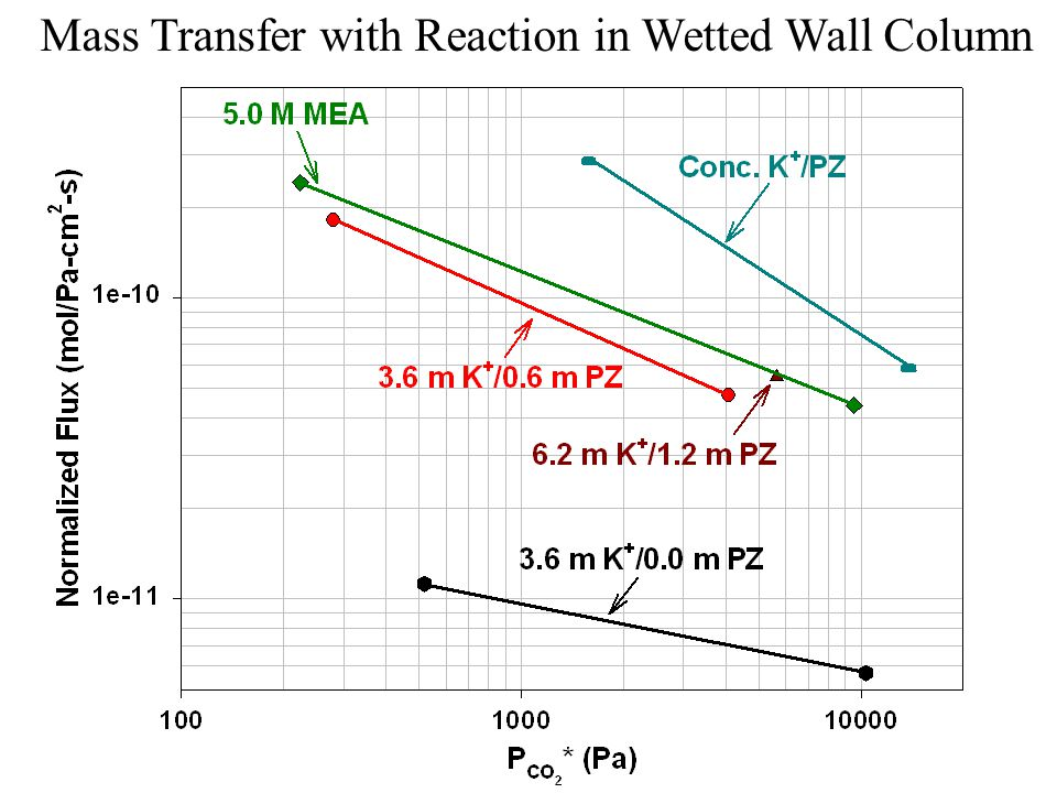Mass Transfer with Reaction in Wetted Wall Column