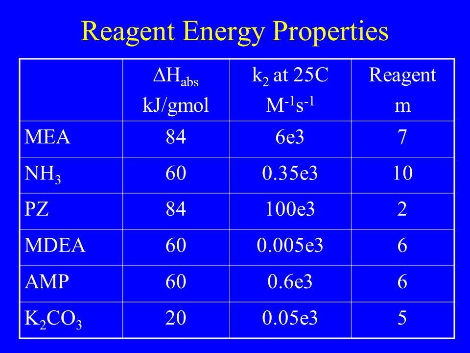 Reagent Energy Properties  H abs kJ/gmol k 2 at 25C M -1 s -1 Reagent m MEA846e37 NH 3 600.35e310 PZ84100e32 MDEA600.005e36 AMP600.6e36 K 2 CO 3 200.05e35