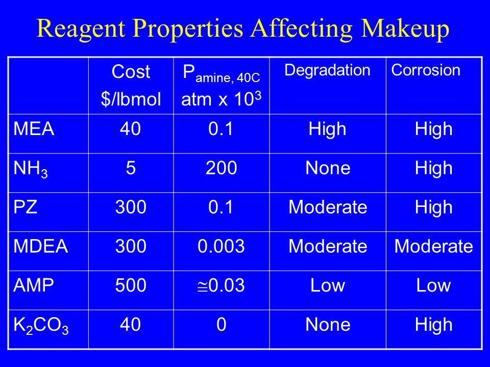 Reagent Properties Affecting Makeup Cost $/lbmol P amine, 40C atm x 10 3 DegradationCorrosion MEA400.1High NH 3 5200NoneHigh PZ3000.1ModerateHigh MDEA3000.003Moderate AMP500  0.03 Low K 2 CO 3 400NoneHigh