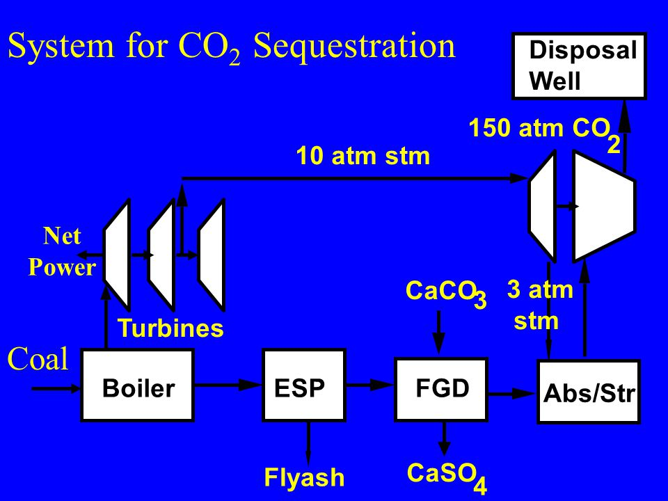 System for CO 2 Sequestration BoilerESP Flyash FGD CaSO 4 CaCO 3 Abs/Str Disposal Well Turbines 3 atm stm 150 atm CO 2 Coal Net Power 10 atm stm