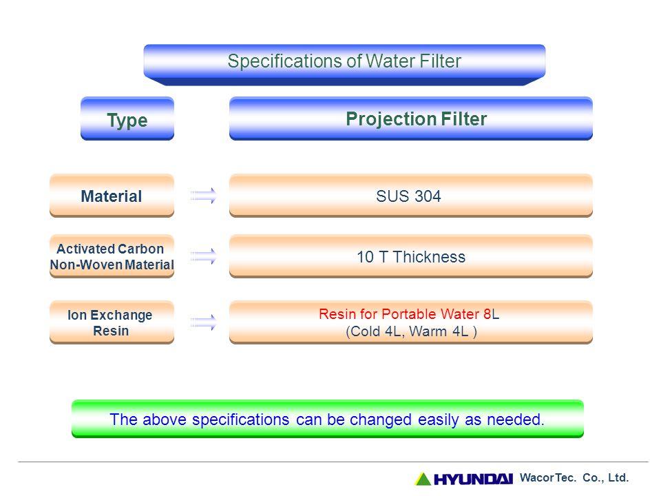 WacorTec. Co., Ltd. Water Softening Process Na Ion Ca IonMg Ion Regeneration Process 1.