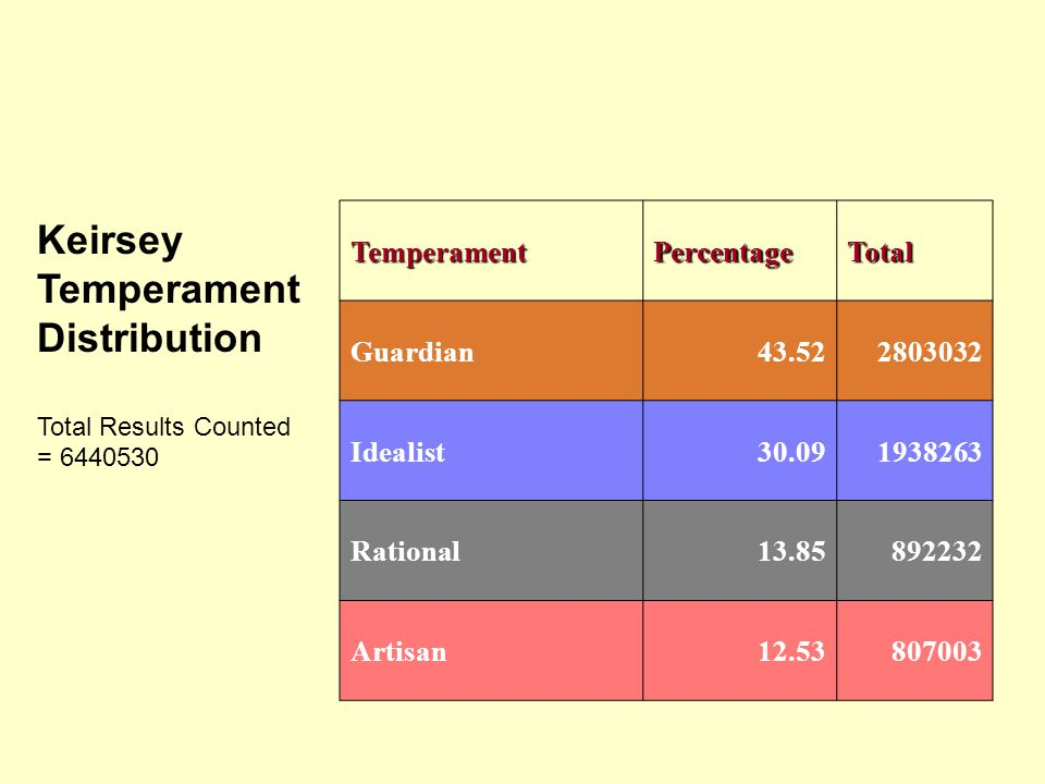 Keirsey Temperament Distribution Total Results Counted = 6440530 TemperamentPercentageTotal Guardian43.522803032 Idealist30.091938263 Rational13.85892