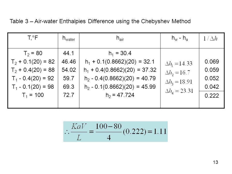 13 Table 3 – Air-water Enthalpies Difference using the Chebyshev Method T,°Fh water h air h w - h a T 2 = 80 T 2 + 0.1(20) = 82 T 2 + 0.4(20) = 88 T 1