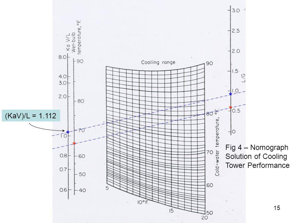 15 * * * * (KaV)/L = 1.112 Fig 4 – Nomograph Solution of Cooling Tower Performance