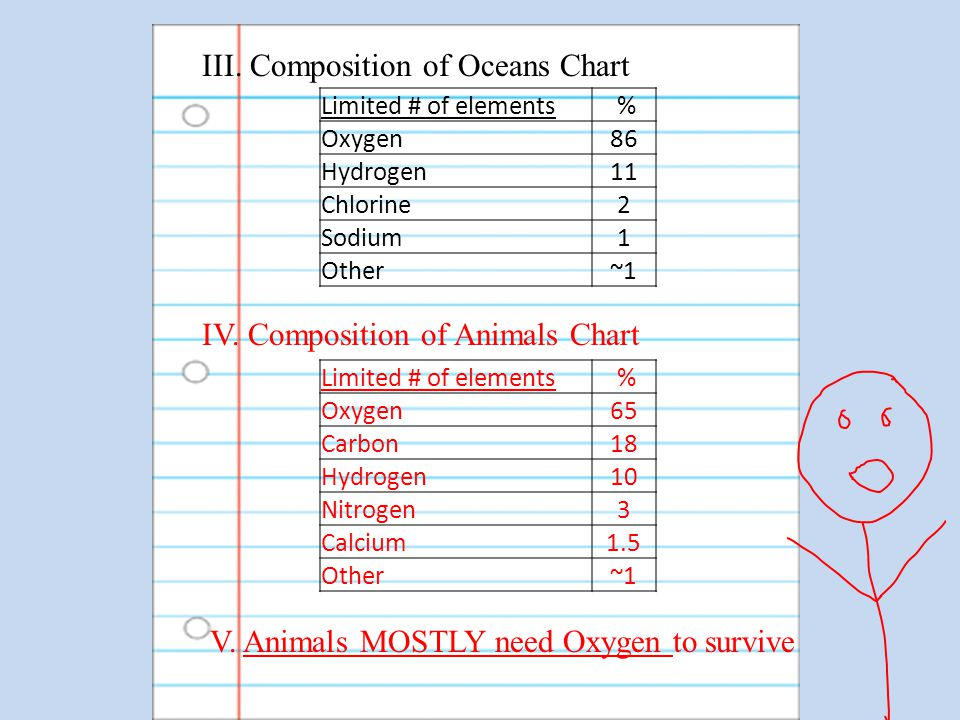 III. Composition of Oceans Chart IV. Composition of Animals Chart Limited # of elements % Oxygen86 Hydrogen11 Chlorine2 Sodium1 Other~1 Limited # of e