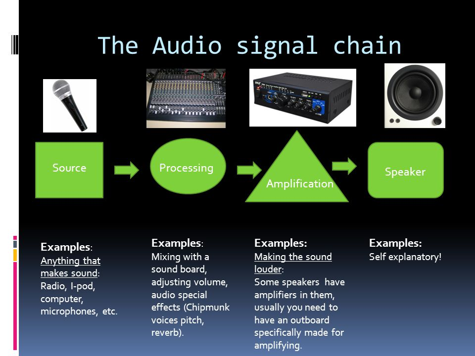 The Audio signal chain SourceProcessing Amplification Speaker Examples: Anything that makes sound: Radio, I-pod, computer, microphones, etc. Examples: