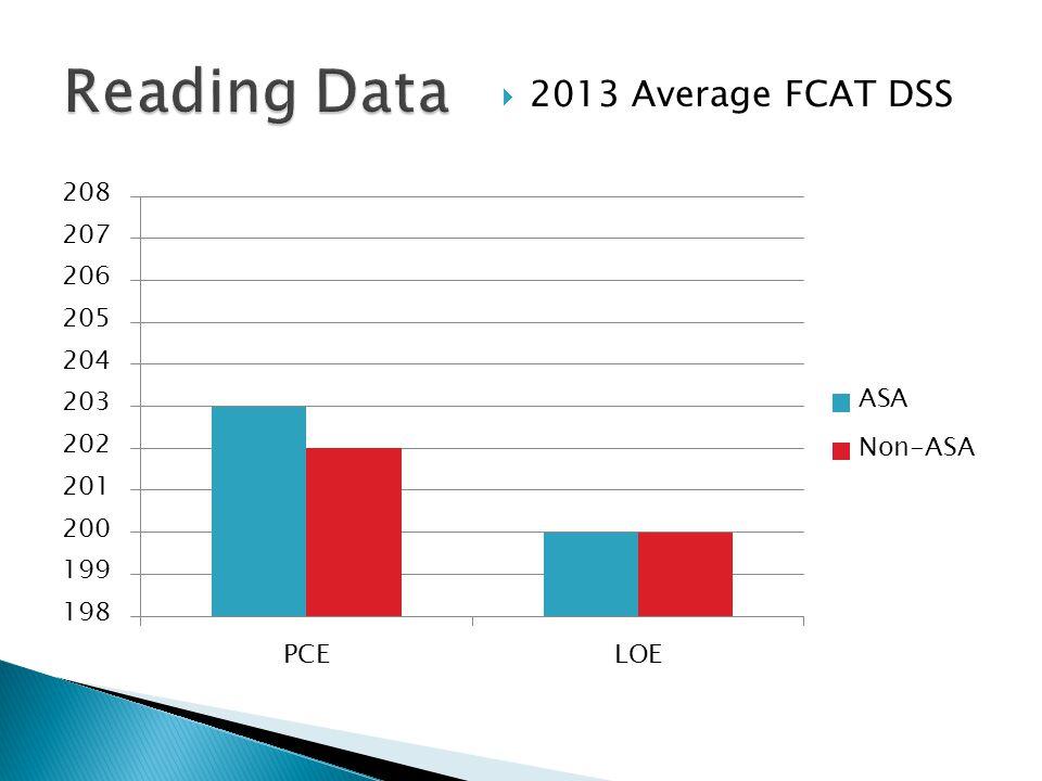  2013 Average FCAT DSS