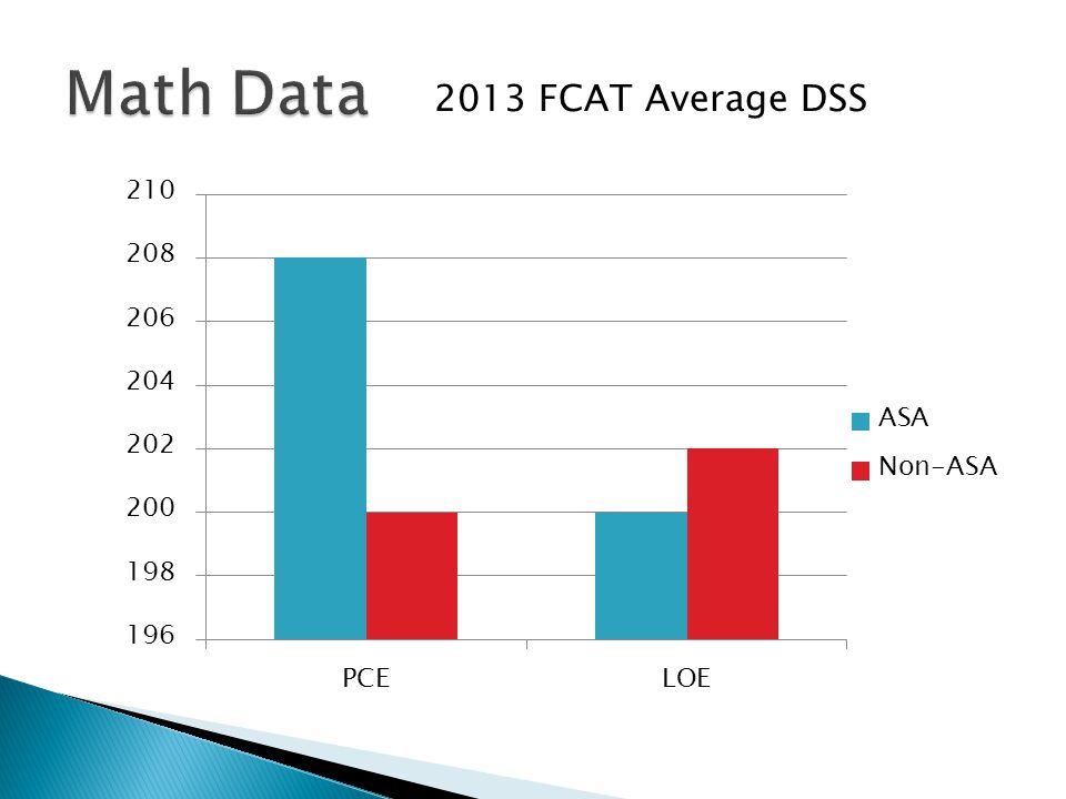 2013 FCAT Average DSS