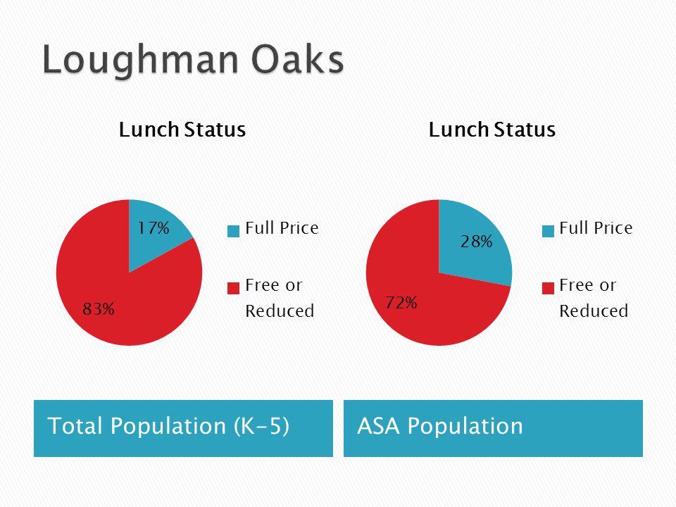 Total Population (K-5)ASA Population
