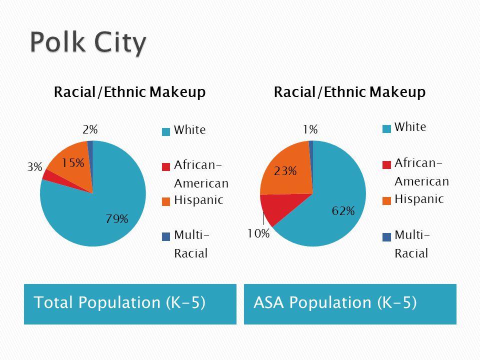 Total Population (K-5)ASA Population (K-5)