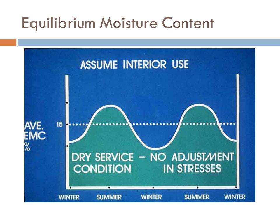 Equilibrium Moisture Content