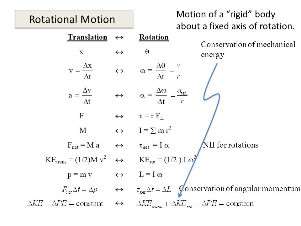 Rotational Motion NII for rotations Conservation of angular momentum Conservation of mechanical energy Motion of a rigid body about a fixed axis of rotation.