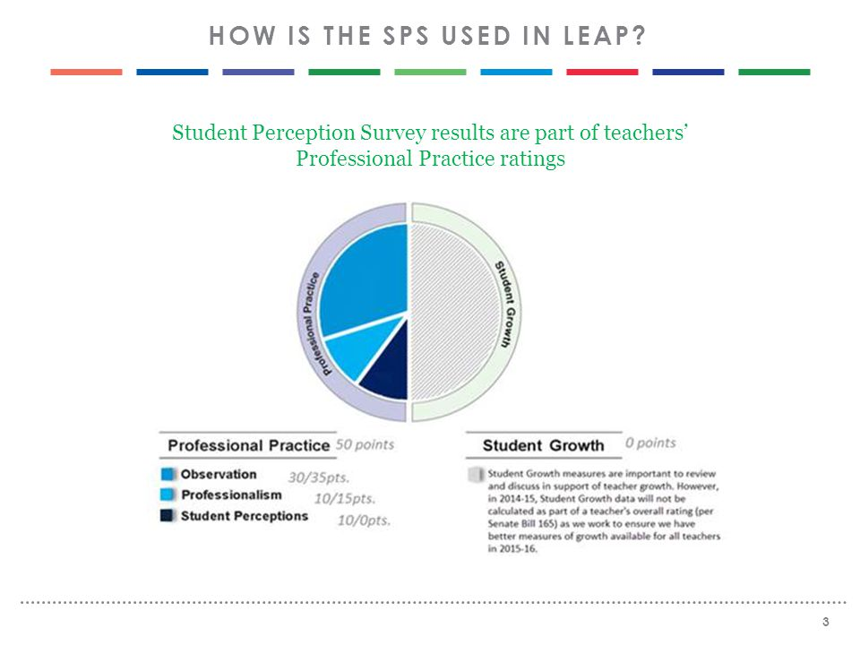 Student Perception Survey results are part of teachers' Professional Practice ratings 3 HOW IS THE SPS USED IN LEAP