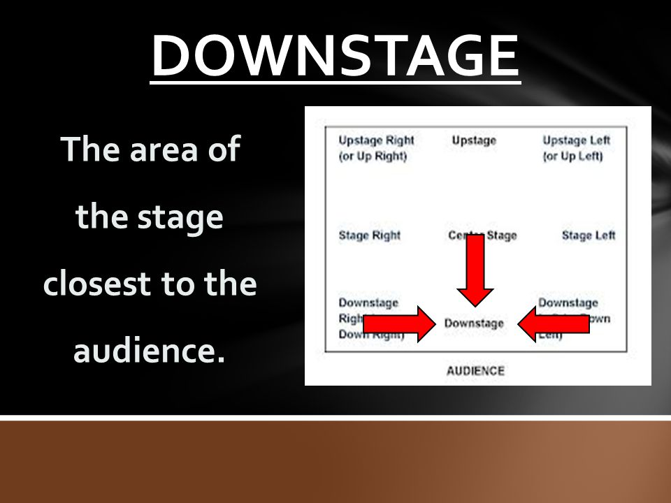 DOWNSTAGE The area of the stage closest to the audience.