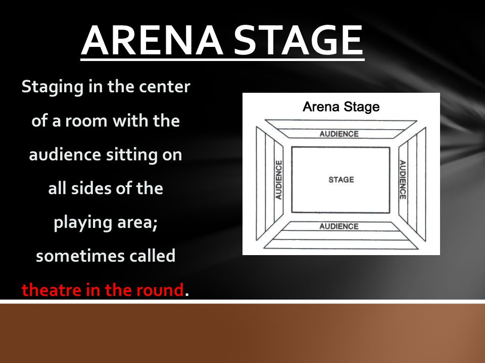 ARENA STAGE Staging in the center of a room with the audience sitting on all sides of the playing area; sometimes called theatre in the round.