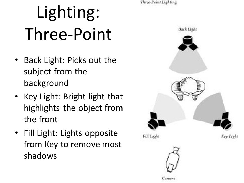 Lighting: Three-Point Back Light: Picks out the subject from the background Key Light: Bright light that highlights the object from the front Fill Light: Lights opposite from Key to remove most shadows