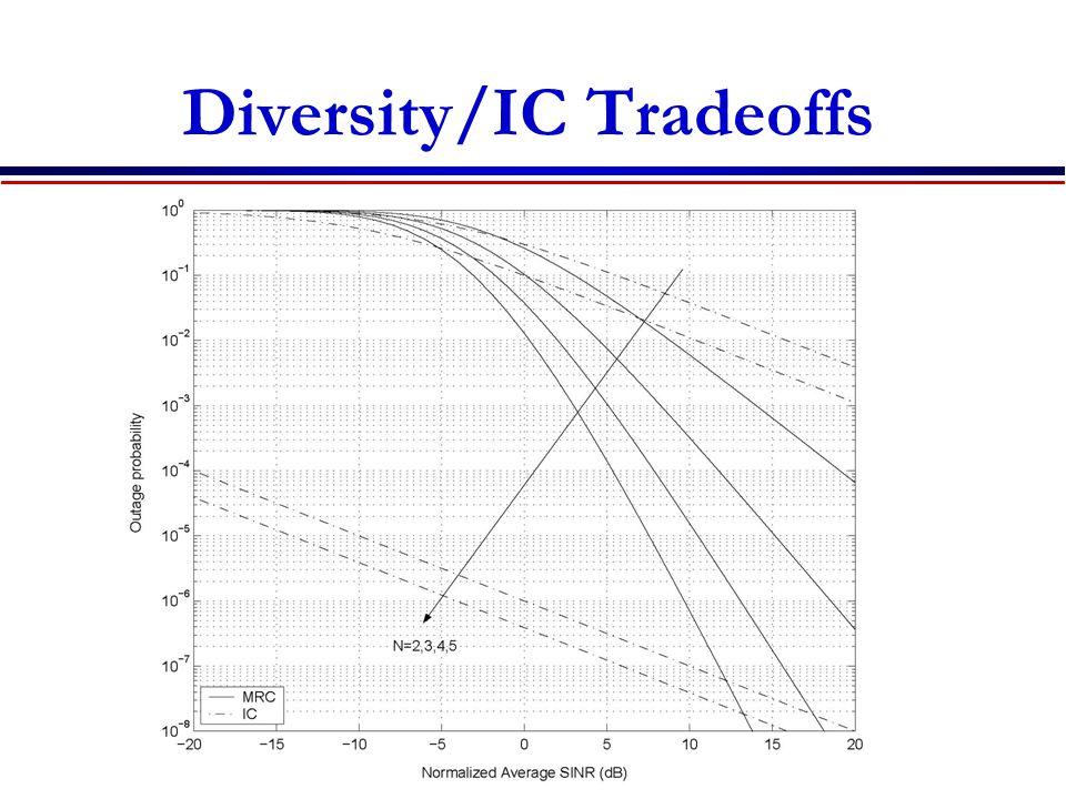 Diversity/IC Tradeoffs