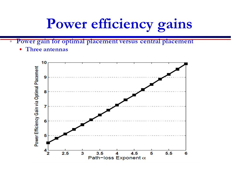 Power efficiency gains Power gain for optimal placement versus central placement Three antennas