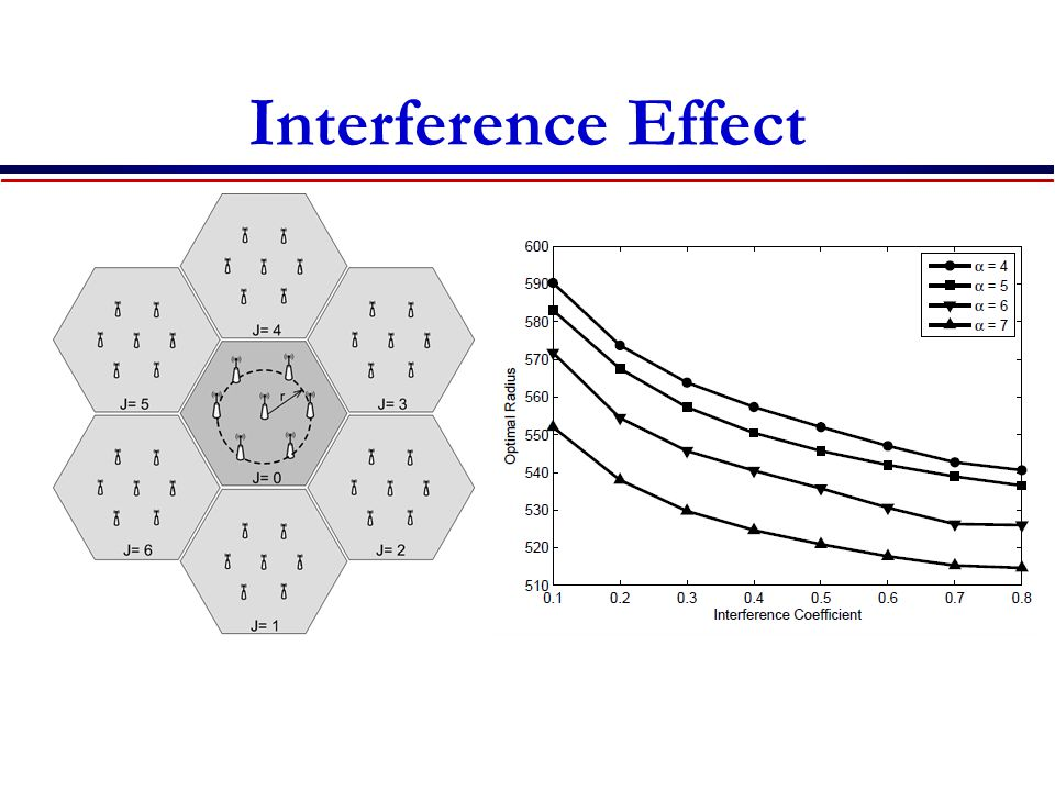Interference Effect The optimal layout shrinks towards the center of the cell as the interference coefficient increases