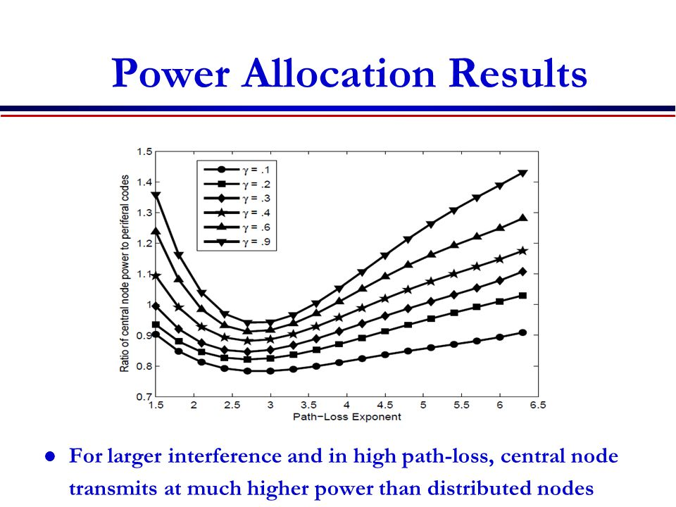 Power Allocation Results For larger interference and in high path-loss, central node transmits at much higher power than distributed nodes N = 7 nodes