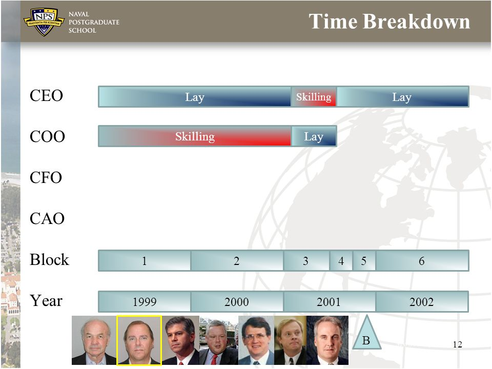 Time Breakdown CEO COO CFO CAO Block Year Lay Skilling Lay 123456 1999200020012002 B 12