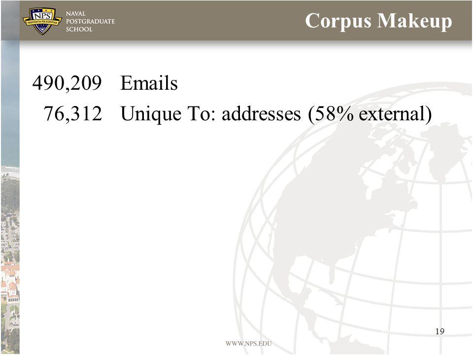 Corpus Makeup 490,209Emails 76,312Unique To: addresses (58% external) 19