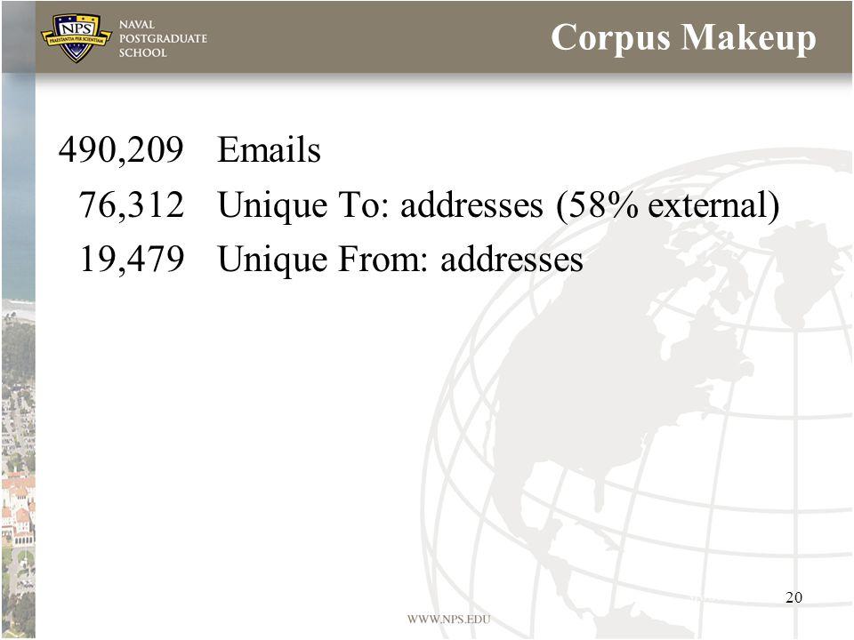 Corpus Makeup 490,209Emails 76,312Unique To: addresses (58% external) 19,479Unique From: addresses 20