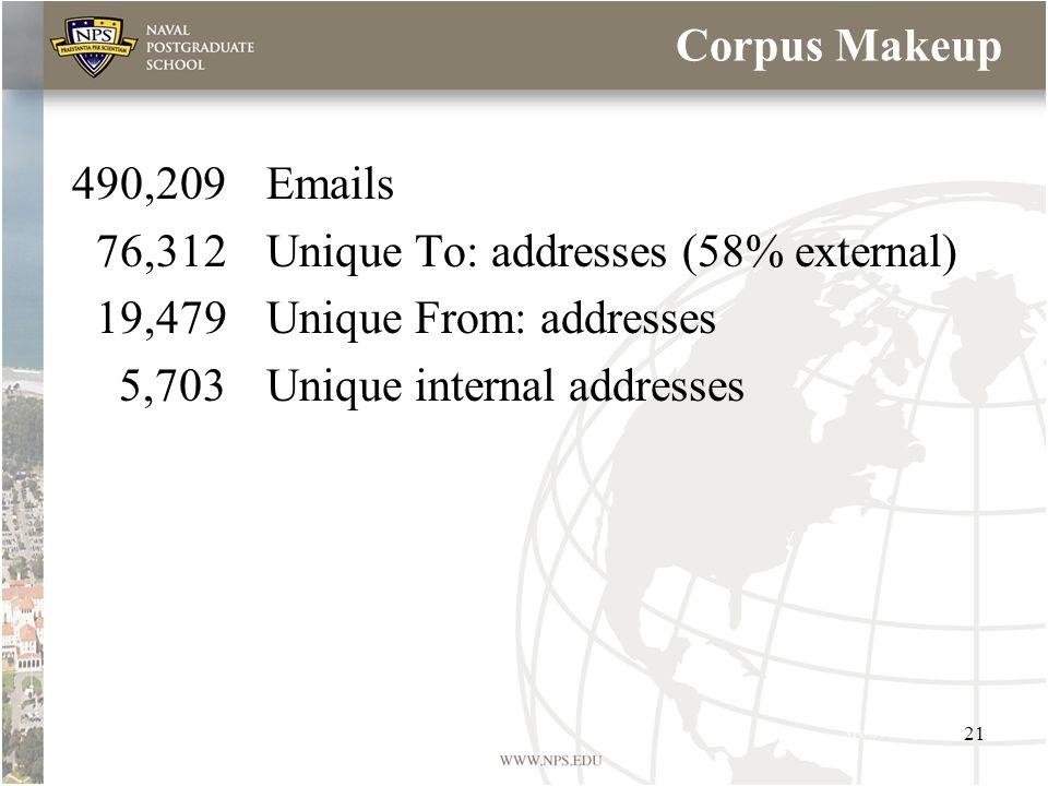 Corpus Makeup 490,209Emails 76,312Unique To: addresses (58% external) 19,479Unique From: addresses 5,703Unique internal addresses 21