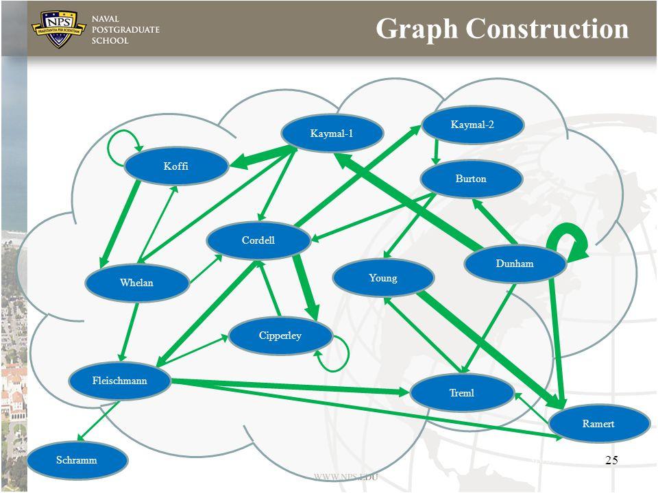 Graph Construction Koffi Cordell Treml Whelan Cipperley Fleischmann Schramm Ramert Young Kaymal-1 Dunham Burton Kaymal-2 25