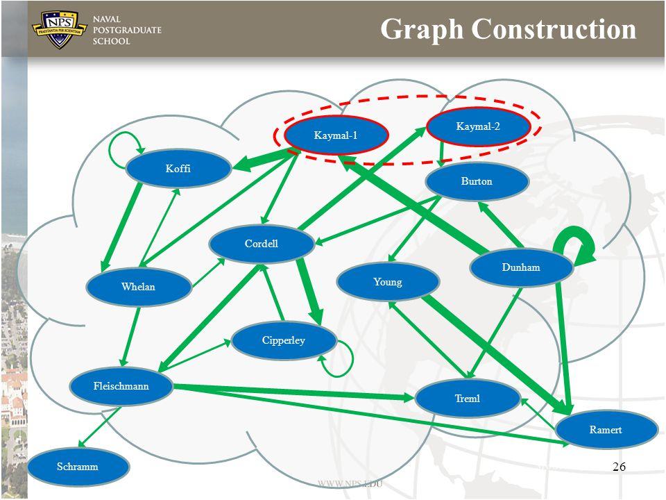Graph Construction Koffi Cordell Treml Whelan Cipperley Fleischmann Schramm Ramert Young Kaymal-1 Dunham Burton Kaymal-2 26
