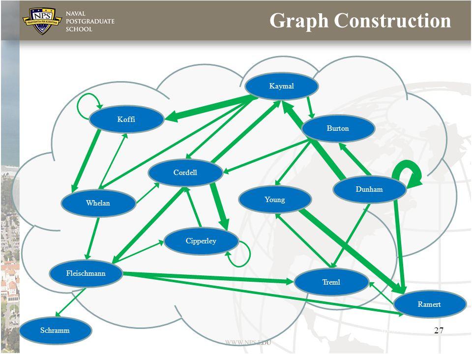 Graph Construction Koffi Cordell Treml Whelan Cipperley Fleischmann Schramm Ramert Young Kaymal Dunham Burton 27