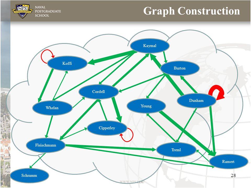 Graph Construction Koffi Cordell Treml Whelan Cipperley Fleischmann Schramm Ramert Young Kaymal Dunham Burton 28