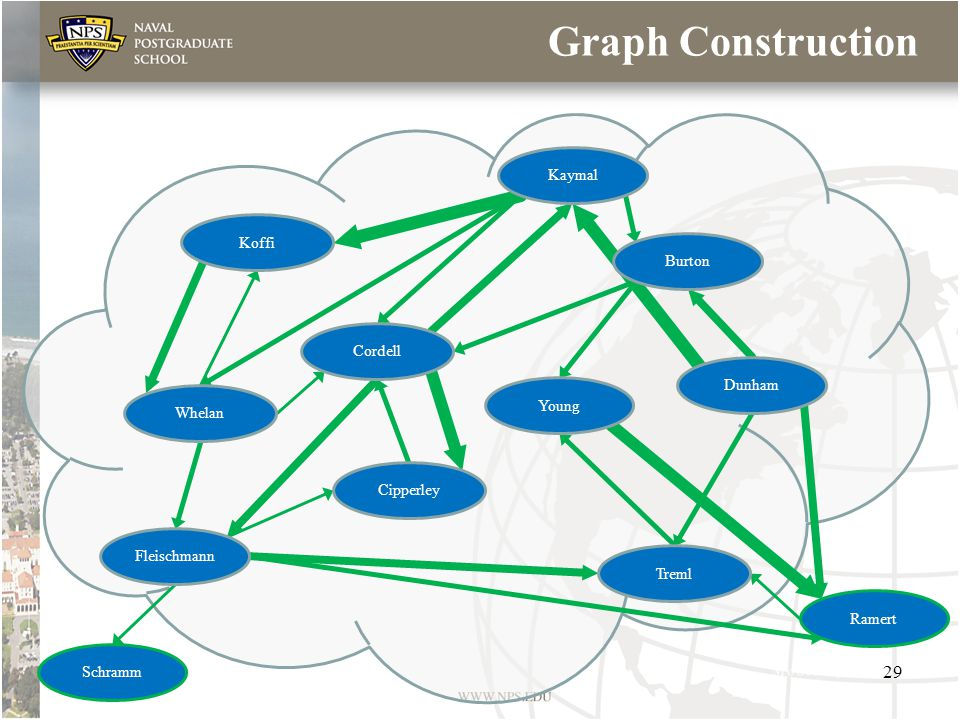 Graph Construction Koffi Cordell Treml Whelan Cipperley Fleischmann Schramm Ramert Young Kaymal Dunham Burton 29