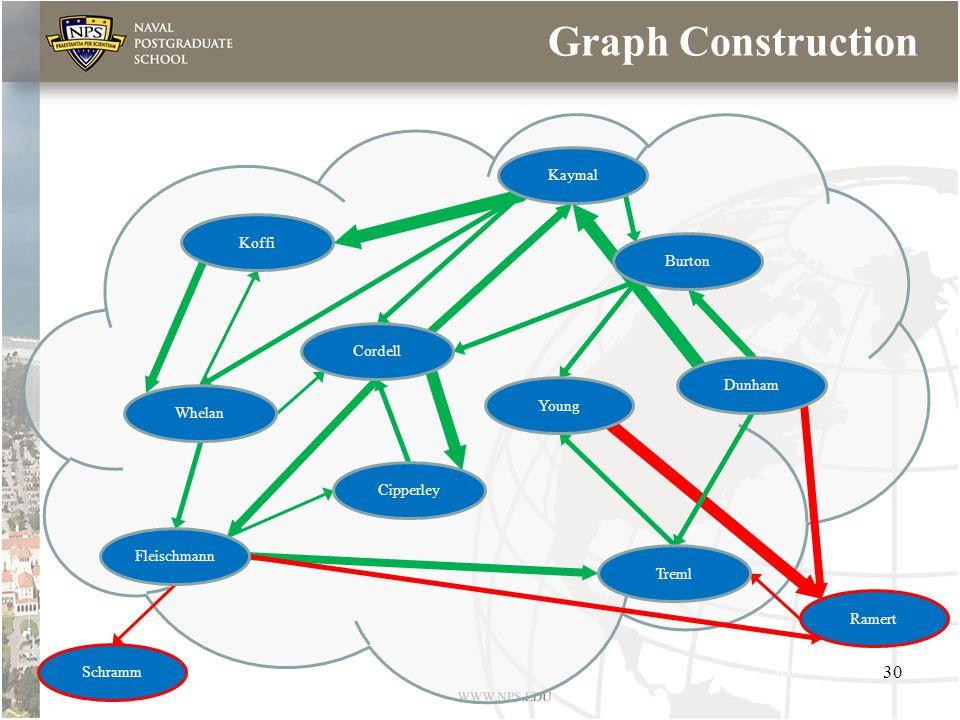 Graph Construction Koffi Cordell Treml Whelan Cipperley Fleischmann Schramm Ramert Young Kaymal Dunham Burton 30