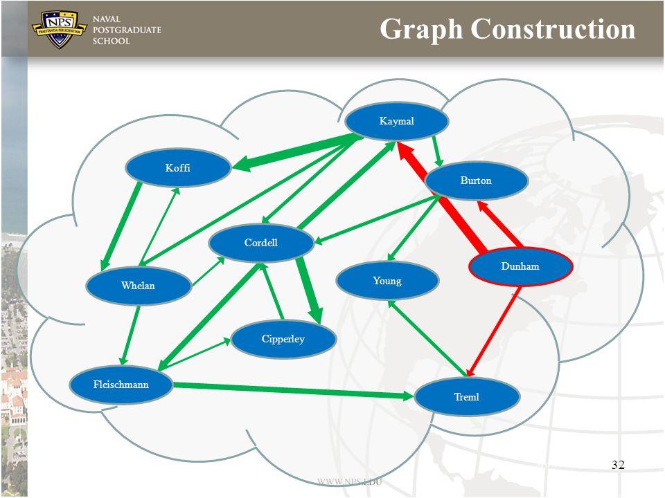 Graph Construction Koffi Cordell Treml Whelan Cipperley Fleischmann Young Kaymal Dunham Burton 32
