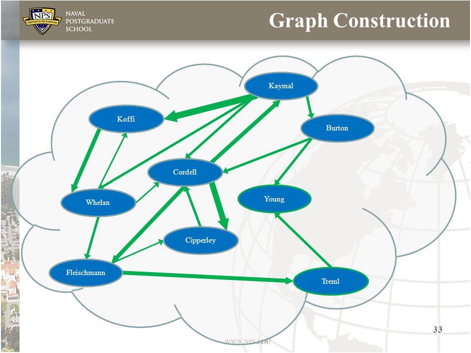 Graph Construction Koffi Cordell Treml Whelan Cipperley Fleischmann Young Kaymal Burton 33