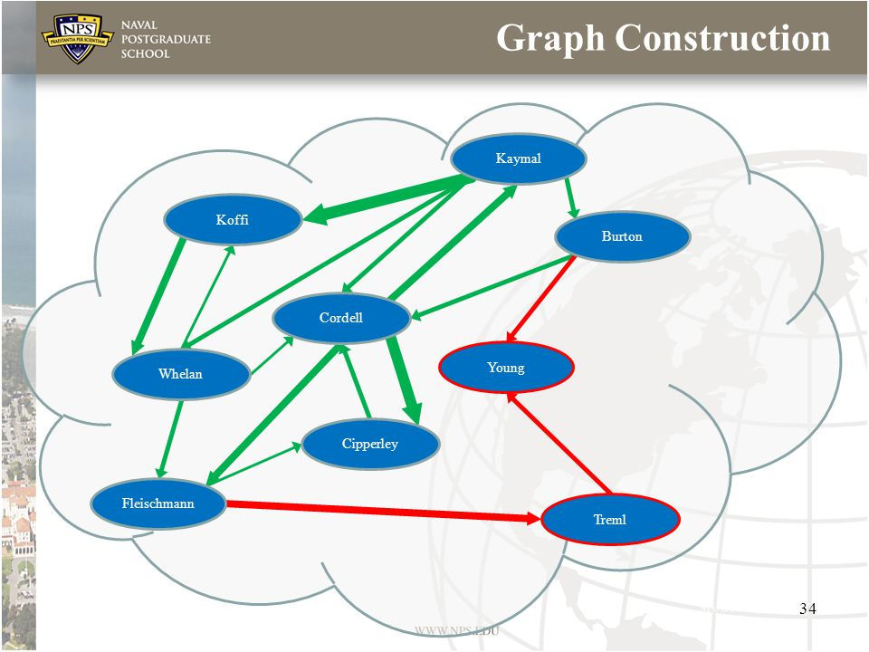 Graph Construction Koffi Cordell Treml Whelan Cipperley Fleischmann Young Kaymal Burton 34