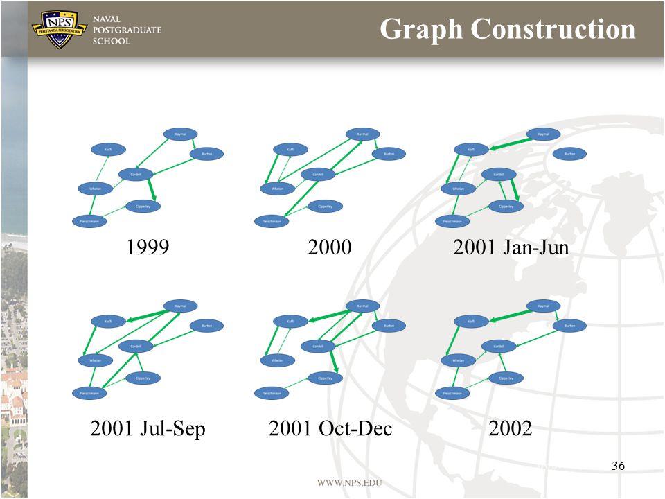 199920002001 Jan-Jun 2001 Jul-Sep2001 Oct-Dec2002 Graph Construction 36