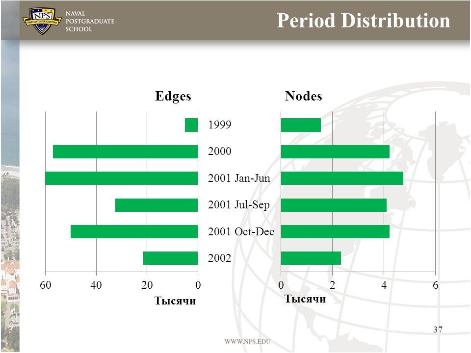 Period Distribution 37