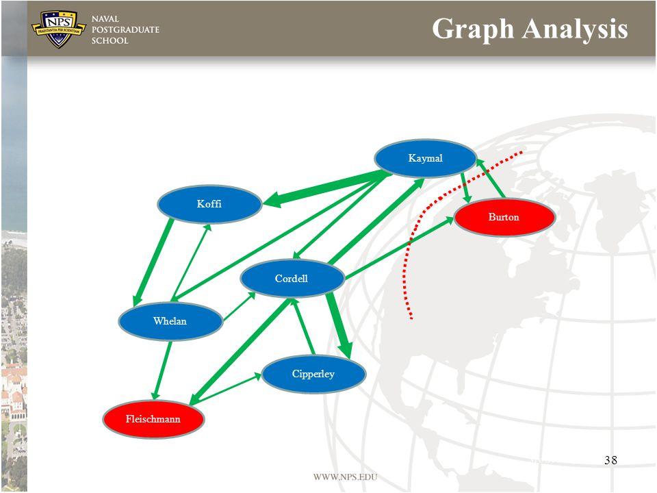 Graph Analysis Koffi Cordell Whelan Cipperley Fleischmann Kaymal Burton 38