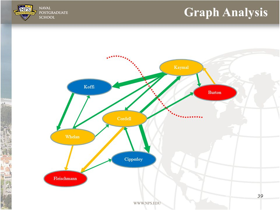 Graph Analysis Koffi Whelan Fleischmann Kaymal Cipperley Cordell Burton 39