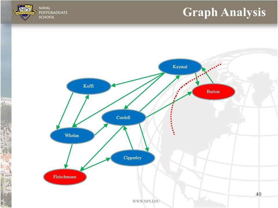 Graph Analysis Koffi Cordell Whelan Cipperley Fleischmann Kaymal Burton 40