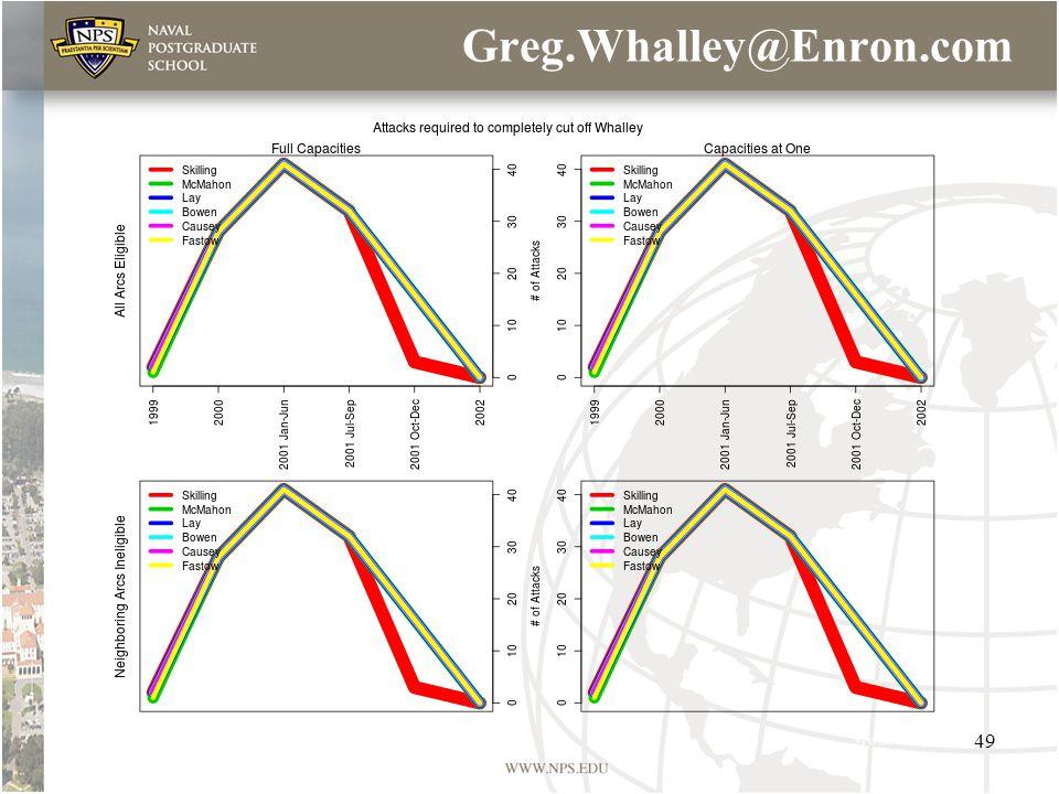 Greg.Whalley@Enron.com 49