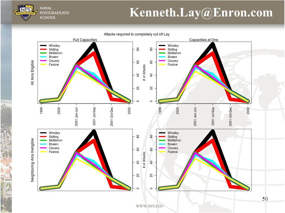Kenneth.Lay@Enron.com 50