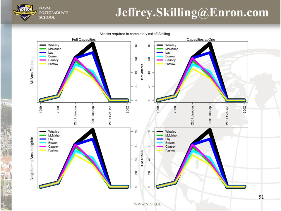 Jeffrey.Skilling@Enron.com 51