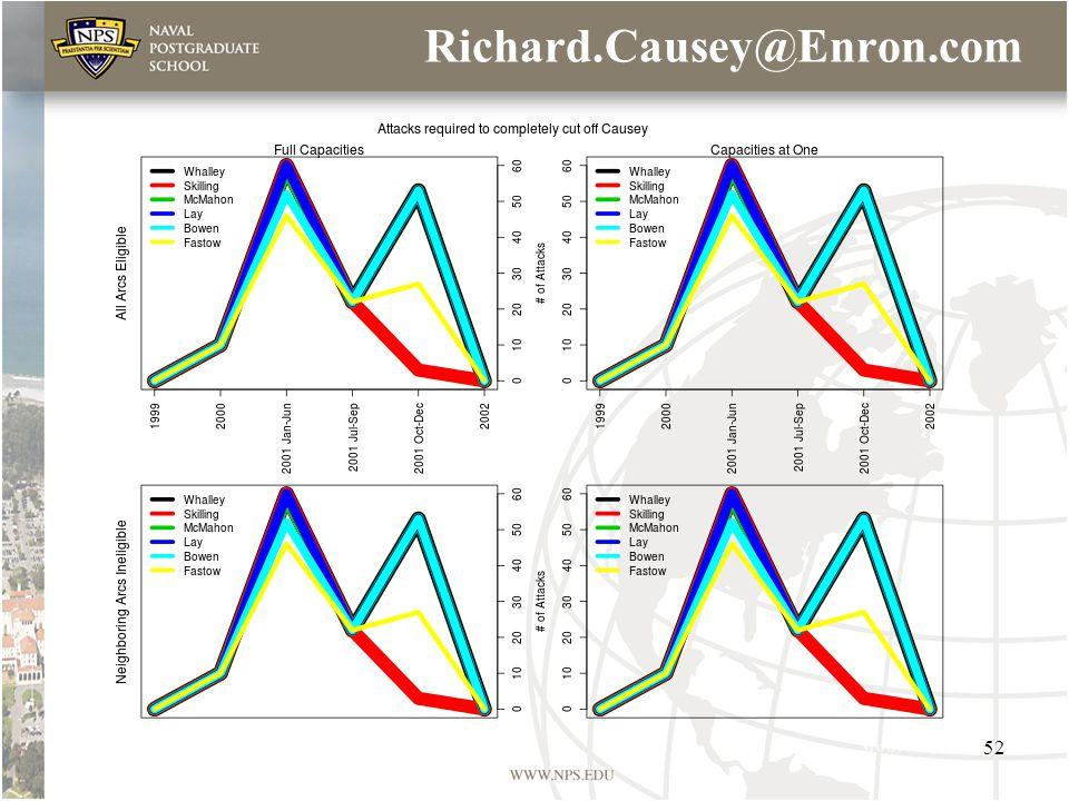 Richard.Causey@Enron.com 52