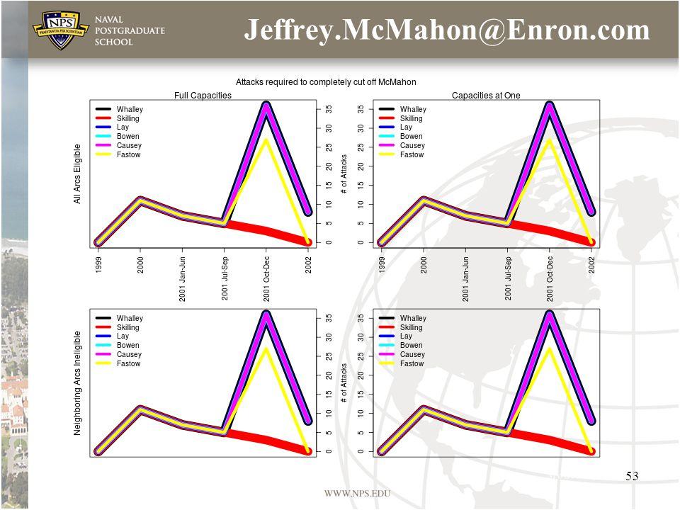 Jeffrey.McMahon@Enron.com 53