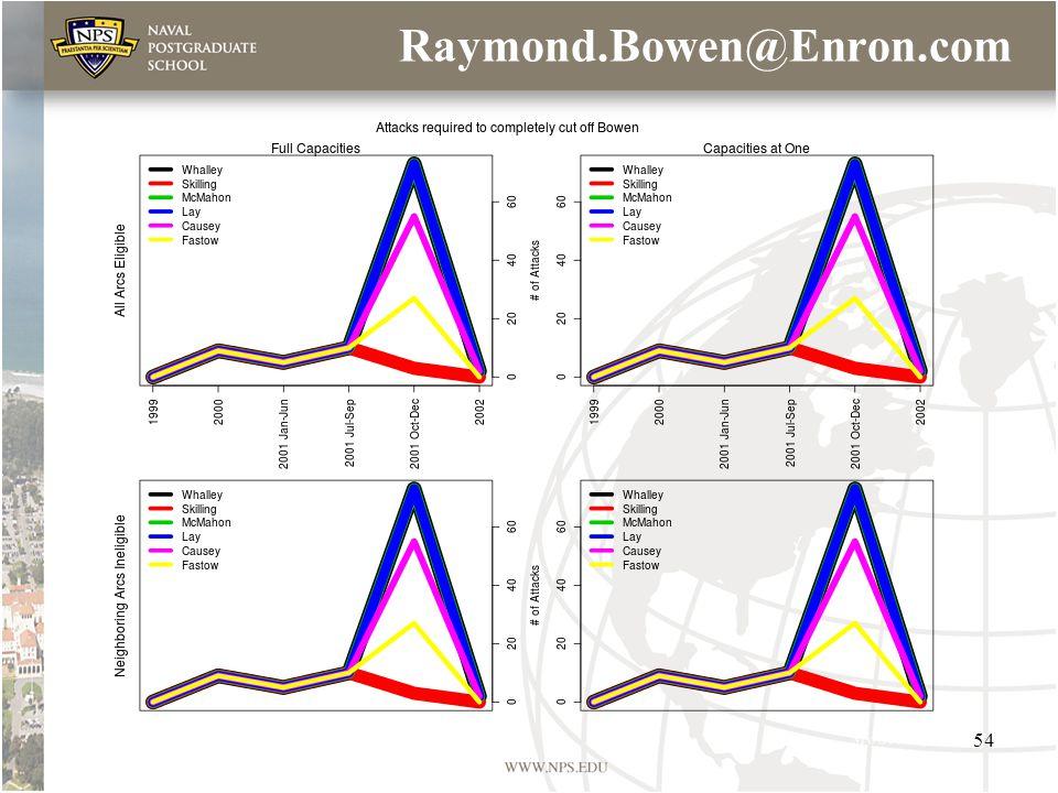 Raymond.Bowen@Enron.com 54